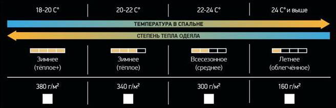 Теплота одеяла